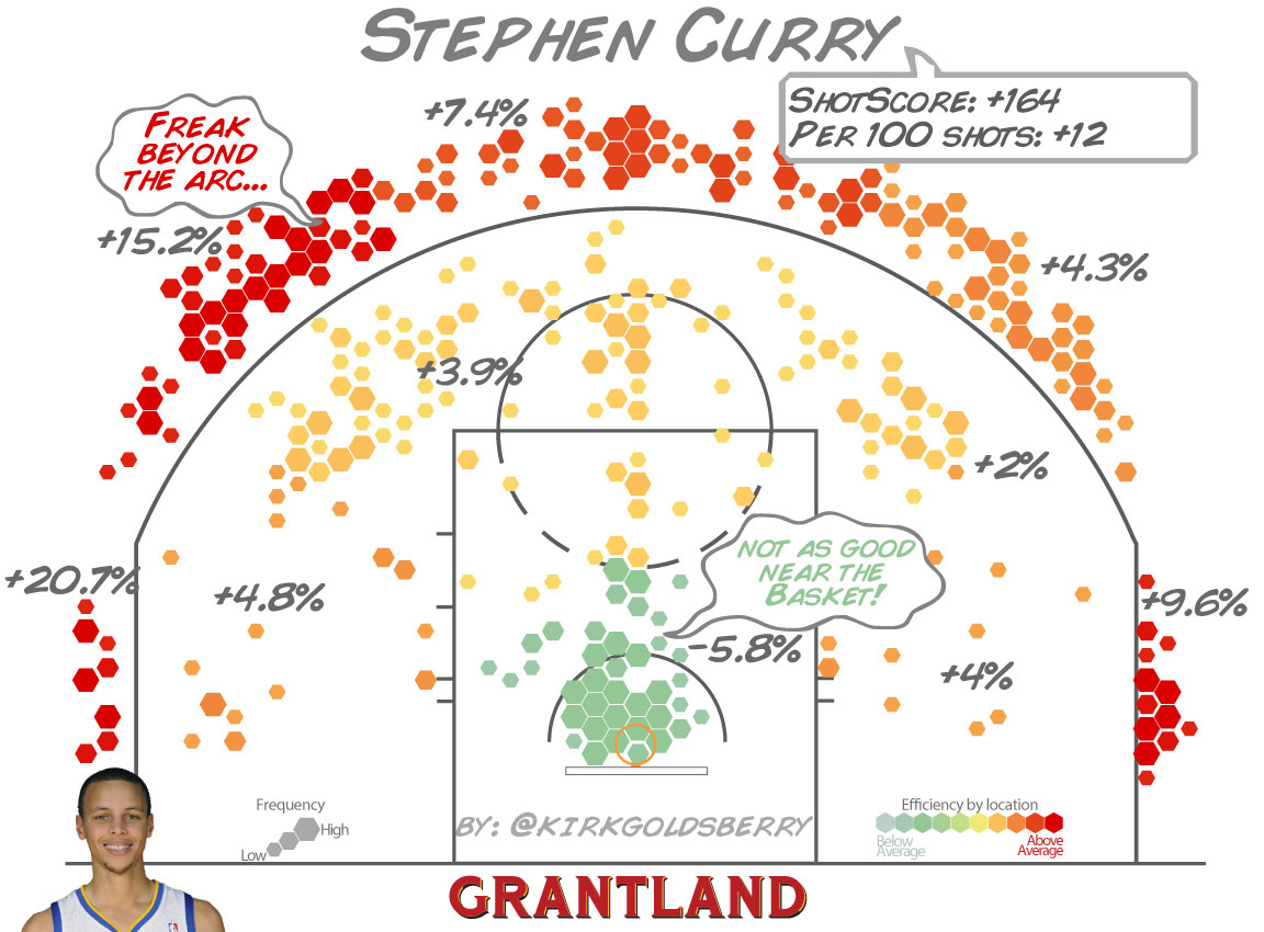 steph curry shooting chart